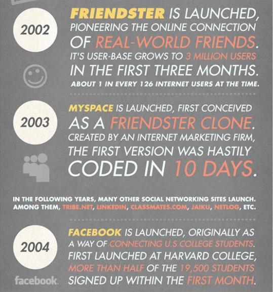 facebook social media history
