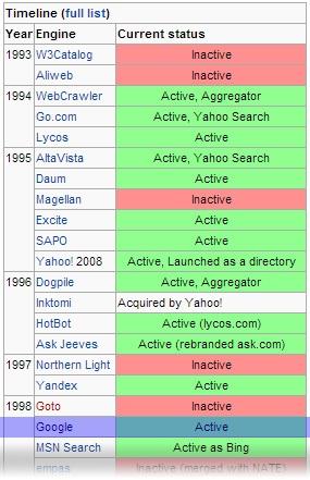 google search engine history