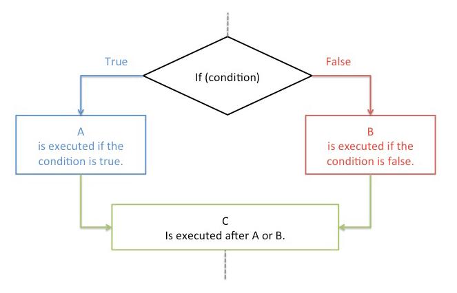 diagram explaining conditional logic