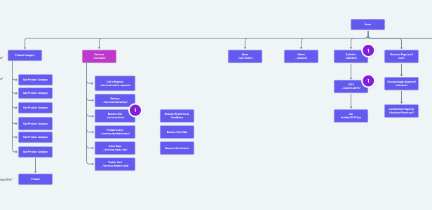 sitemap for an eCommerce website