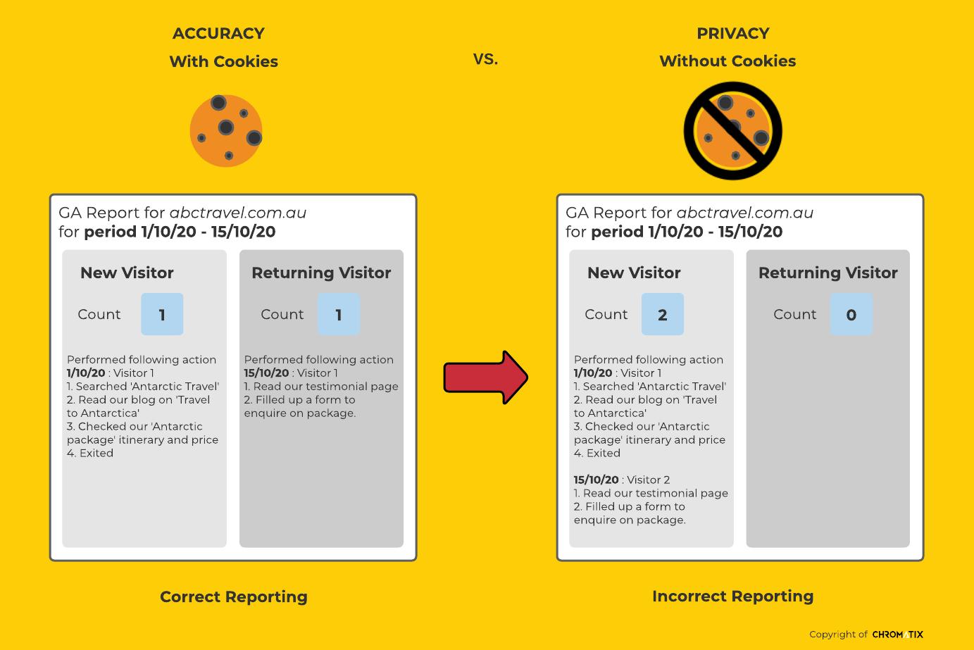 GA4 Accuracy vs Privacy Scene 1 & 2 Summary